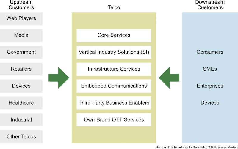 Telco2.0™ Two Sided Business Model