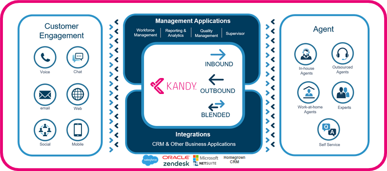 Kandy Cloud Contact Center