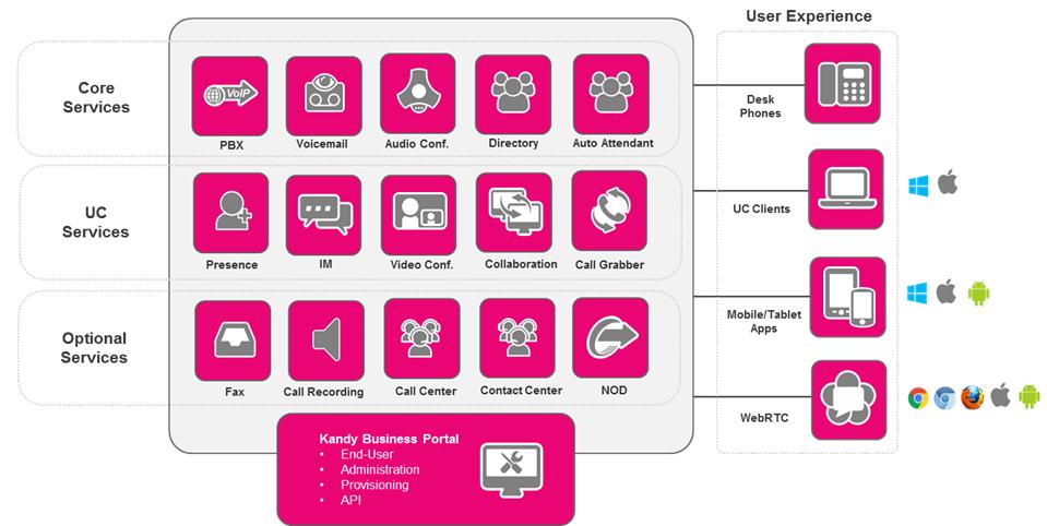 kandy-diagram