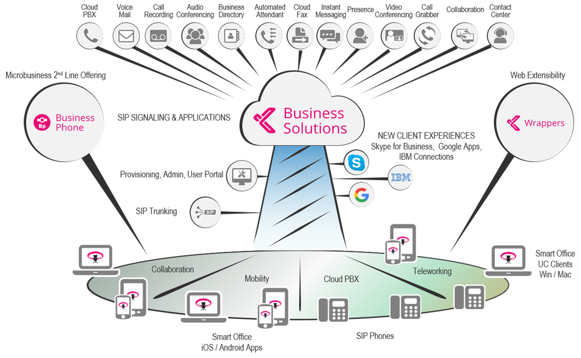 Business Solution Architecture