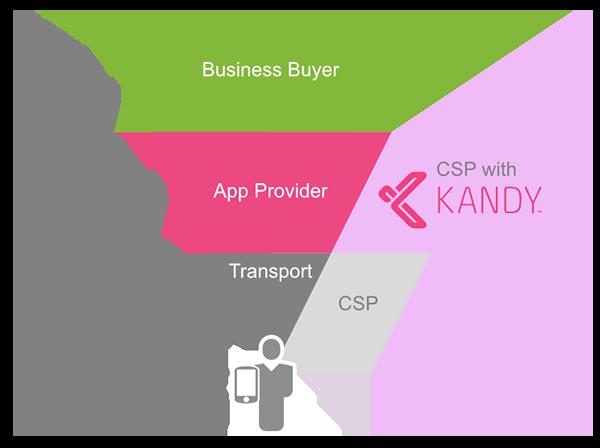 Service Provider Value Chain