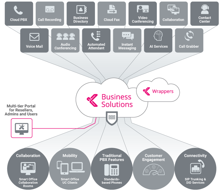 Kandy UCaaS Solution Architecture